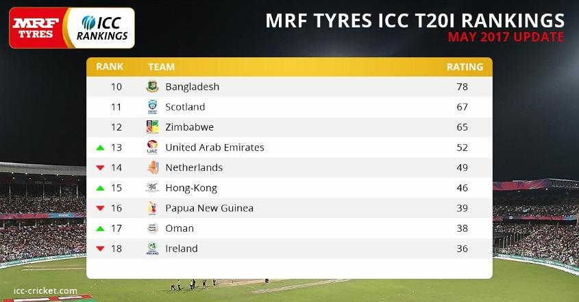 Six sides will qualify from the ICC World Twenty20 Qualifier 2019 to complete the 16-team line-up.