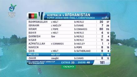 Match highlights: Australia coast into the U19CWC final with a 6 wicket win over Afghanistan