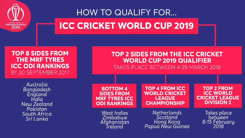 How to qualify for the 2019 World Cup