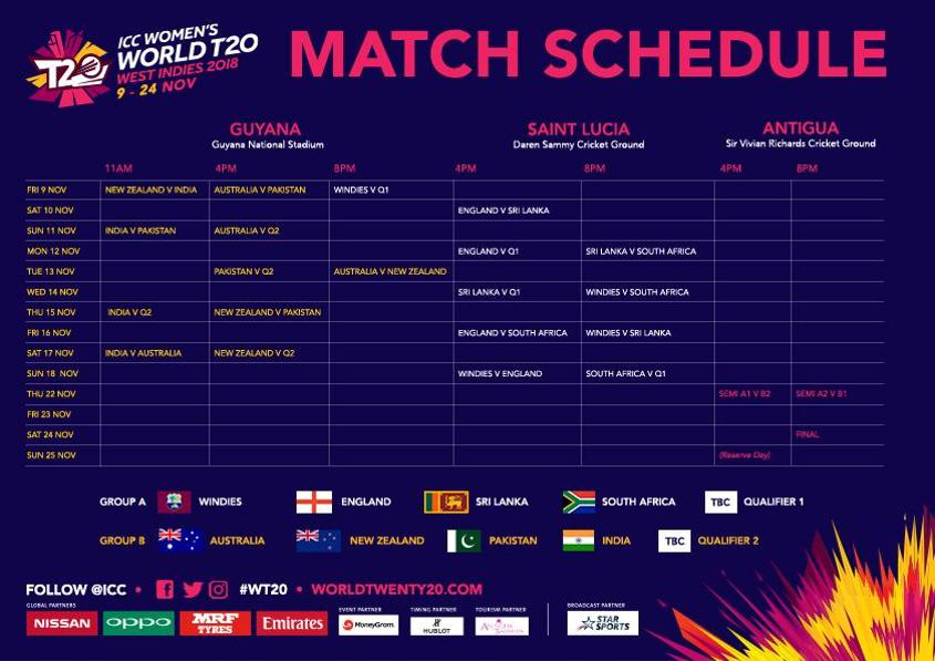 10 teams will participate in the Women's World T20 2018