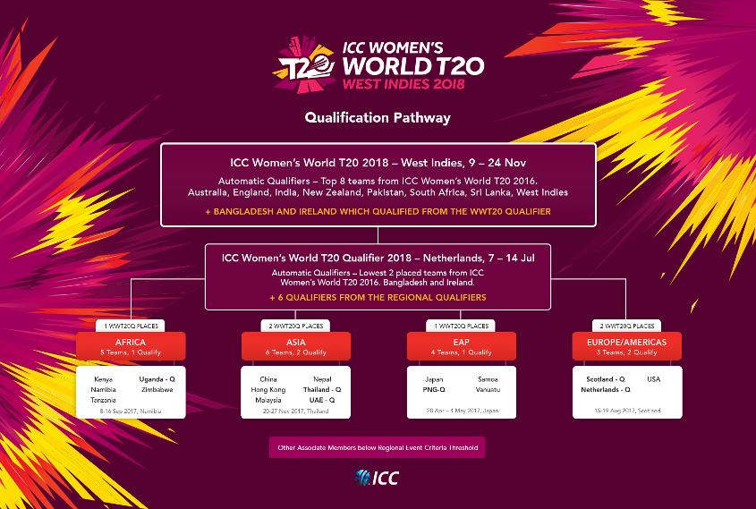 ICC Women's WT20 Pathway