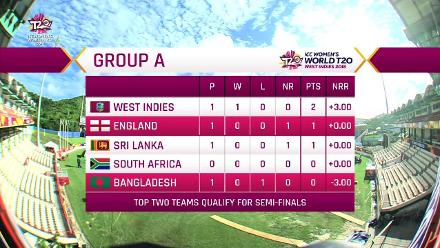 ENG v BAN: What Group A looks like