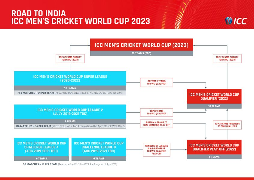 The road to the ICC Men's Cricket World Cup 2023