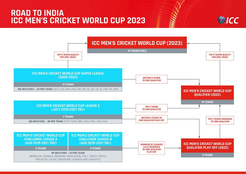 ICC Men's Cricket World Cup 2023 qualification pathway