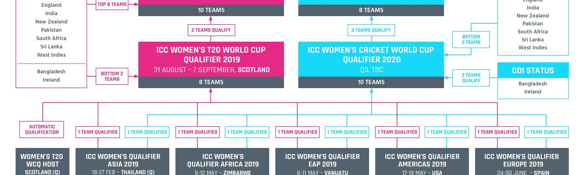 ICC WWC Qualification Pathway