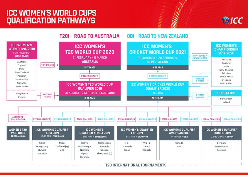 ICC Women's World Cups Qualification pathway