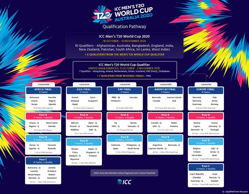 ICC Men's T20 World Cup qualification pathway