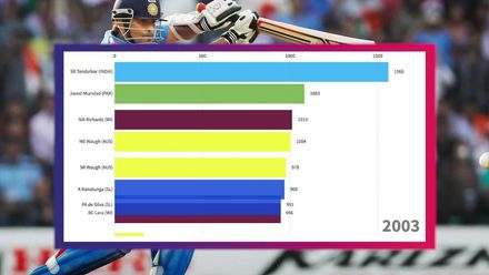 Top run scorers in World Cup history – how the mantle changed