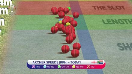 CWC19: Eng v SA – Experts analyse Archer's bowling speeds