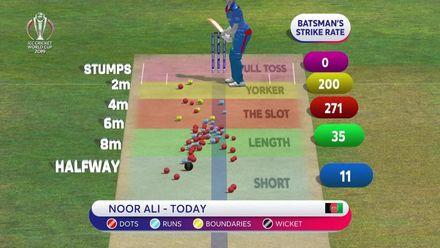 CWC19: AFG v NZ - Noor Ali wicket analysis
