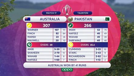 CWC19: AUS v PAK – Pakistan innings highlights