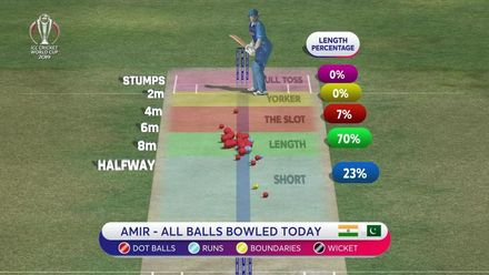 CWC19: IND v PAK - Mohammad Amir bowling analysis