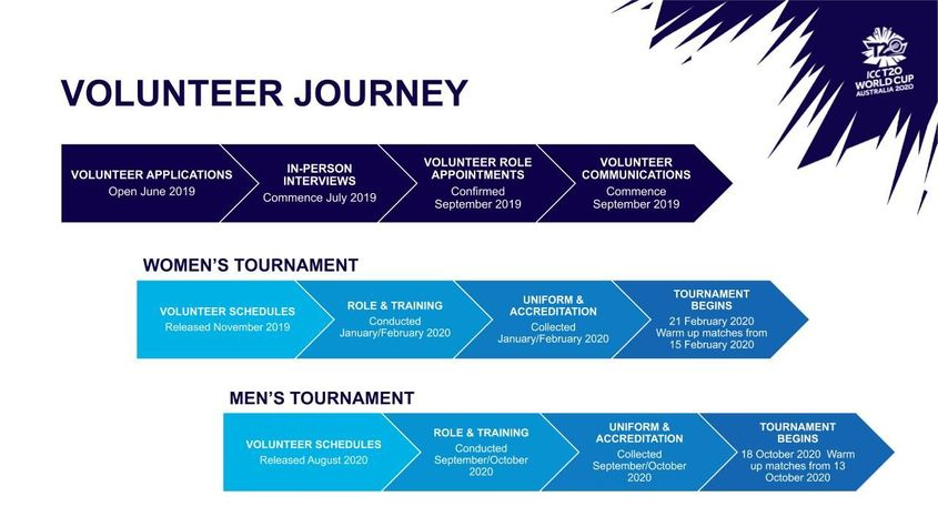 ICC T20 World Cup 2020 Volunteer Journey