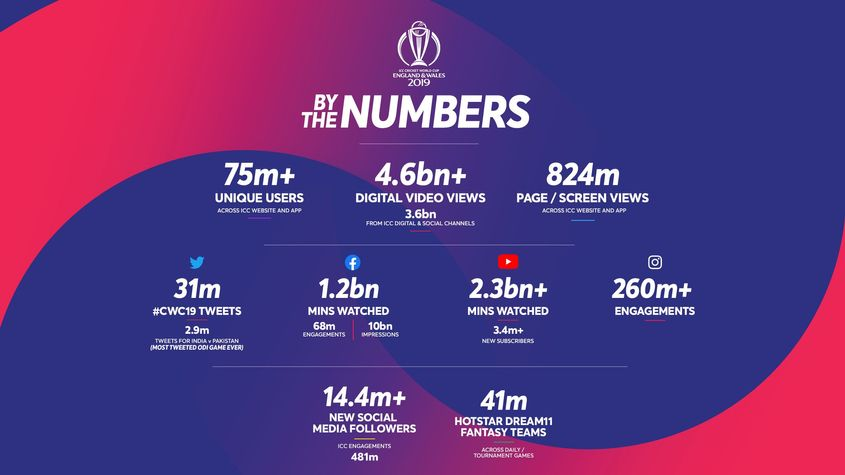 #CWC19 by the numbers