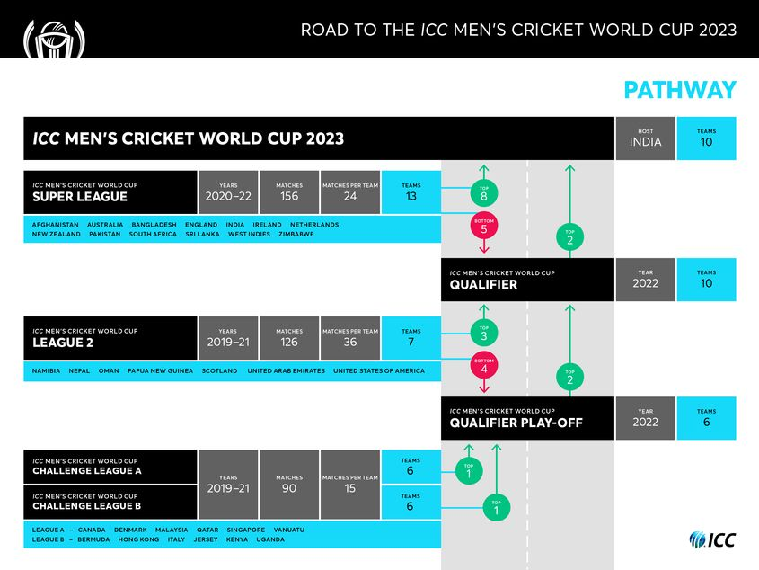Road to CWC Pathway