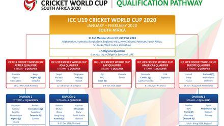 ICC U19 Cricket World Cup 2020 Qualification