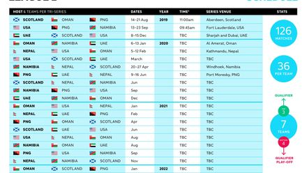 ICC Men's Cricket World Cup 2023 Qualification