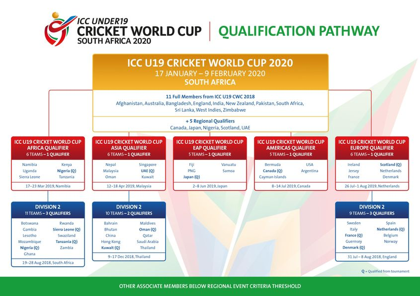 World Cup 2020 Qualifying Groups Schedule.Live Cricket Scores News International Cricket Council