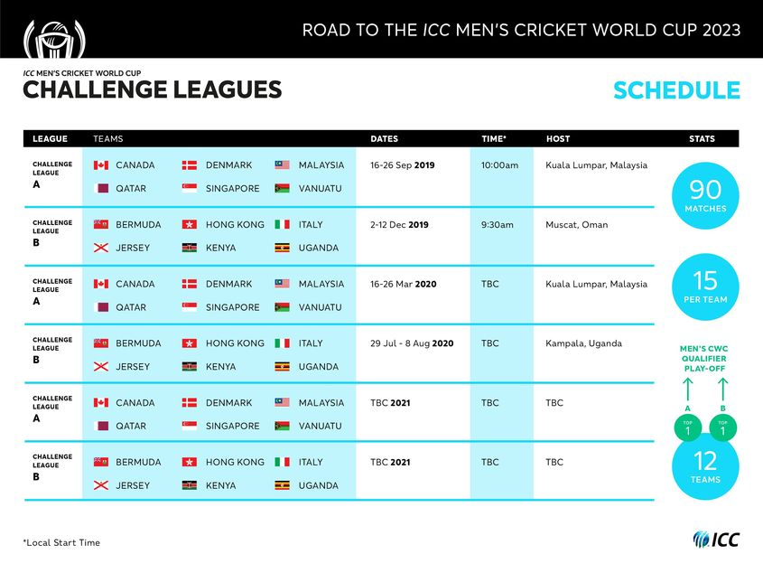 Men's Cricket World Cup Challenge League overall schedule