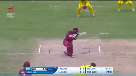 ICC U19 CWC: AUS v WI – All the boundaries from the West Indies innings