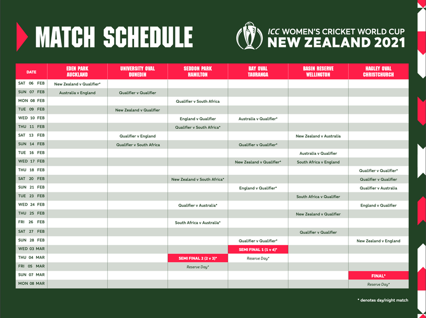 Full match schedule for ICC Women's Cricket World Cup 2021 revealed