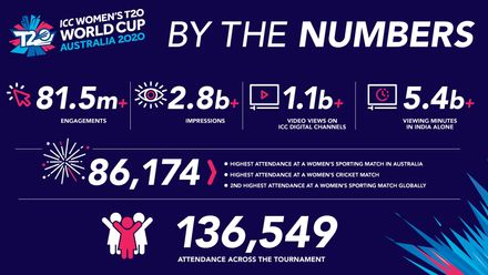 ICC Women's T20 World Cup 2020 – The numbers