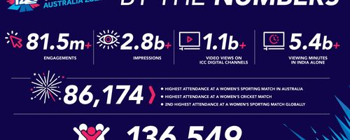 ICC Women's T20 World Cup – The Numbers