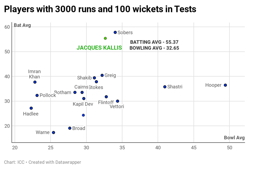 Jacques Kallis - a supreme all-rounder in Tests