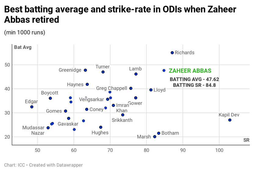 Zaheer Abbas against his contemporaries in ODIs