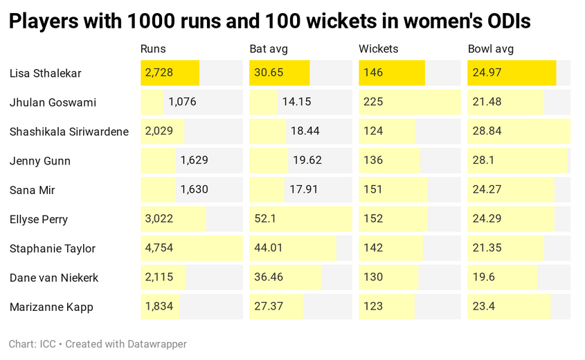 Players with 1000 runs and 100 wickets in women's ODIs