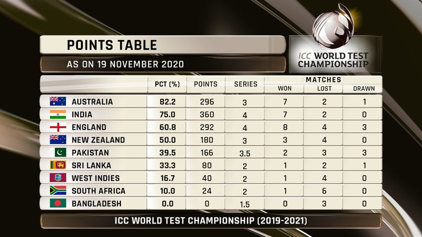 ICC World Test Championship standings – 19 Nov 2020
