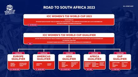 Road to South Africa 2023 – The qualification pathway for ICC Women's T20 World Cup 2023