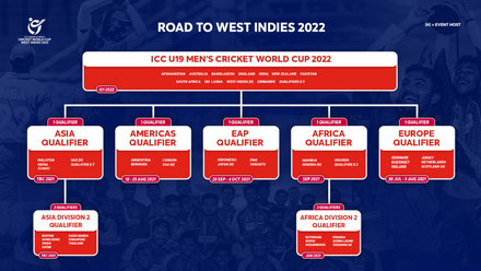 Road to West Indies 2022 – The qualification pathway for the ICC U19 Men's Cricket World Cup 2022