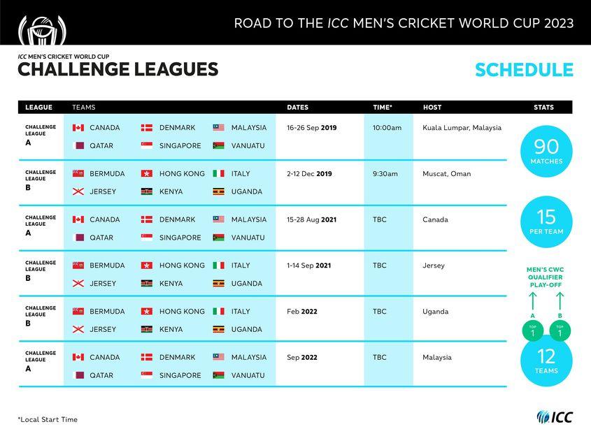 Road to India 2023 – Men's CWC Challenge League schedule