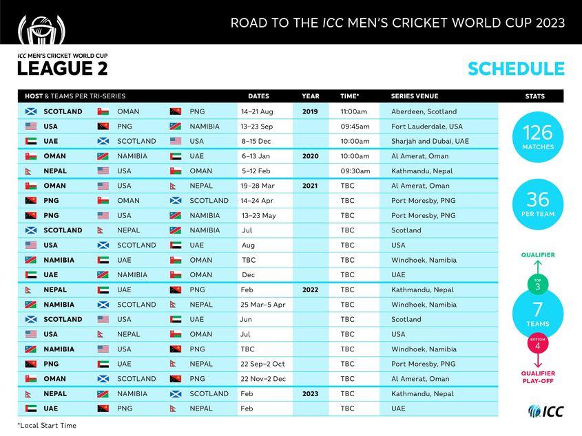 Road to India 2023 – Men's CWC League 2 schedule