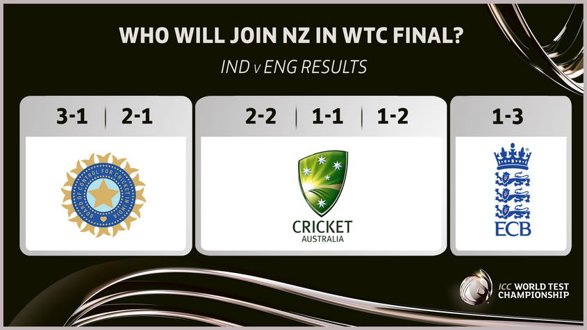 Who will join New Zealand in the WTC final?