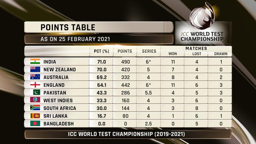 ICC World Test Championship standings