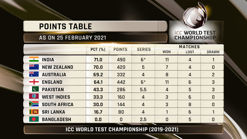 ICC World Test Championship standings