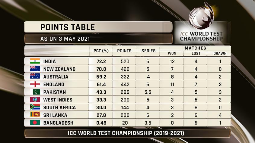 ICC WTC Standings