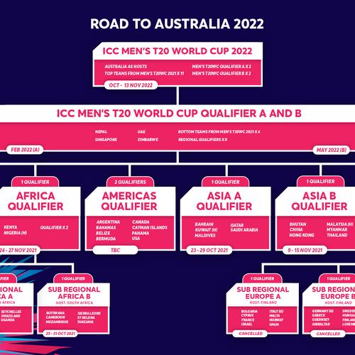 ICC Men's T20 World Cup 2022 Pathway