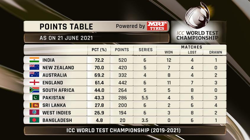 ICC WTC21 Standings
