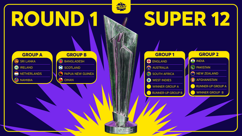 The ICC Men's T20 World Cup 2021 groups