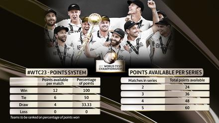 ICC World Test Championship 2021-23