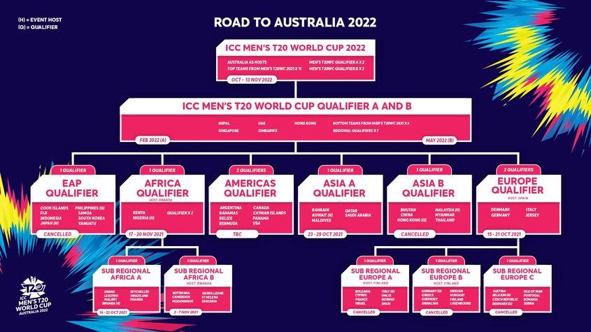 T20 World Cup 2022 Qualifier Pathway
